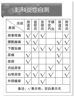 妇科炎症自测表